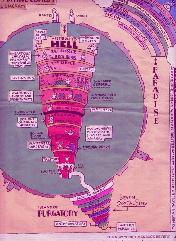 Divine Comedy Map