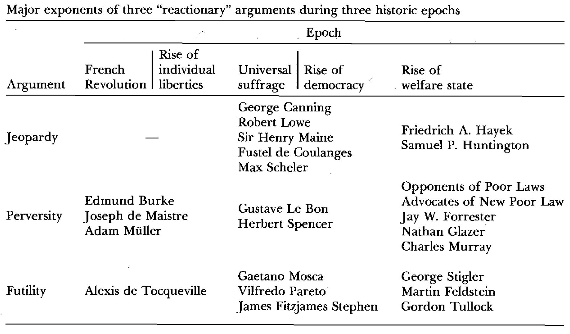 Albert O  Hirschman: The Rhetoric of Reaction - waggish