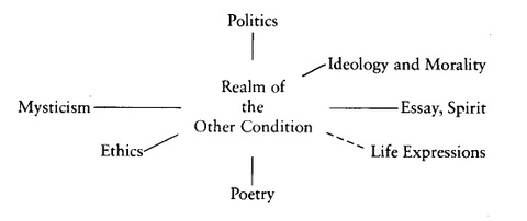 "Musil's Diagram of the ""Other Condition"""